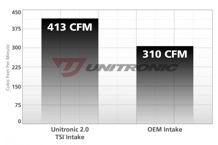 Unitronic Cold Air Intake System for 2.0 TSI Gen1
