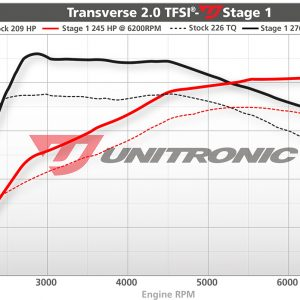 Unitronic Stage 1 Mk5 ECU Upgrade