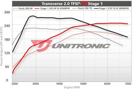 Unitronic Stage 1 Mk5 ECU Upgrade
