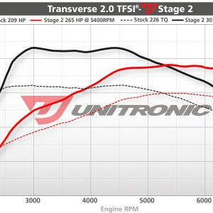 Unitronic Stage 2 Mk5 ECU Upgrade