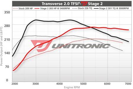 Unitronic Stage 2 Mk5 ECU Upgrade