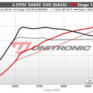 Unitronic RS3 Stage 1