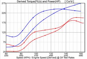 Mk5 Pirelli Dyno Graph