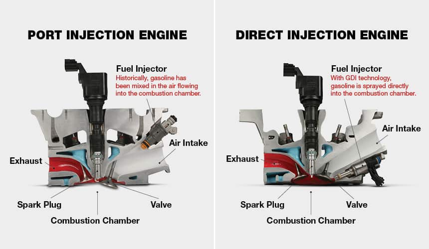 Difference between direct injection and port injection